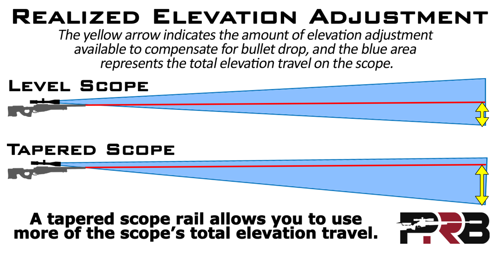 Scope Elevation Adjustment and Rail Cant