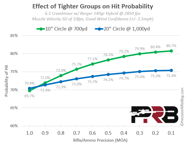 effect-of-tighter-groups-on-hit-probability1.png
