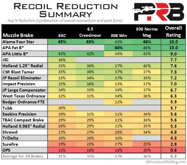 Muzzle Brake Recoil Reduction