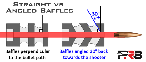 Straight Vs Angled Baffles