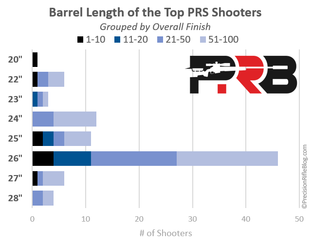 Barrel Lengths