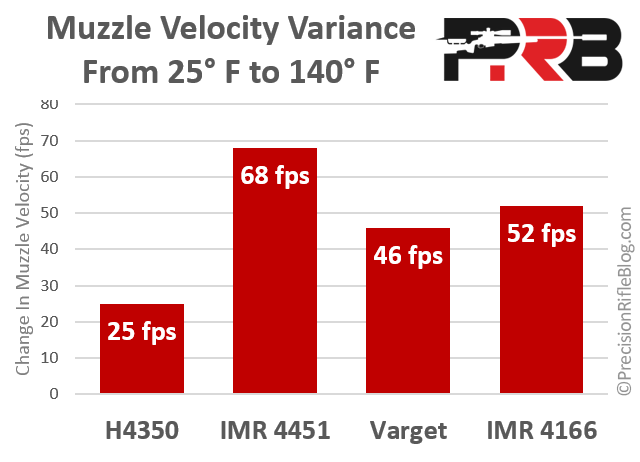 Muzzle Velocity H4350 Varget IMR 4451 IMR 4166